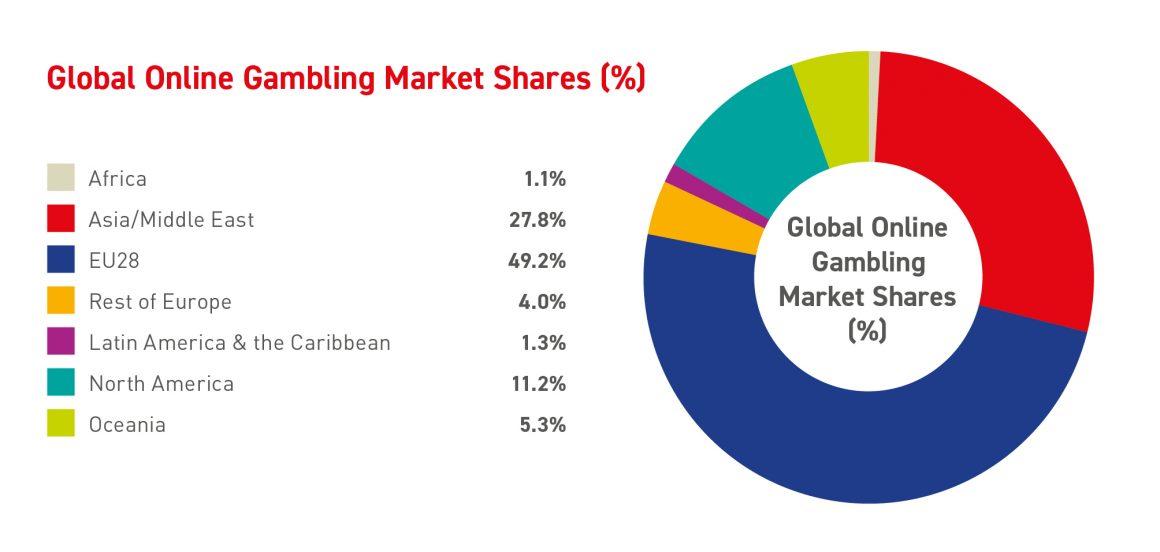 Gambling Industry Market Shares Based on Regional Data